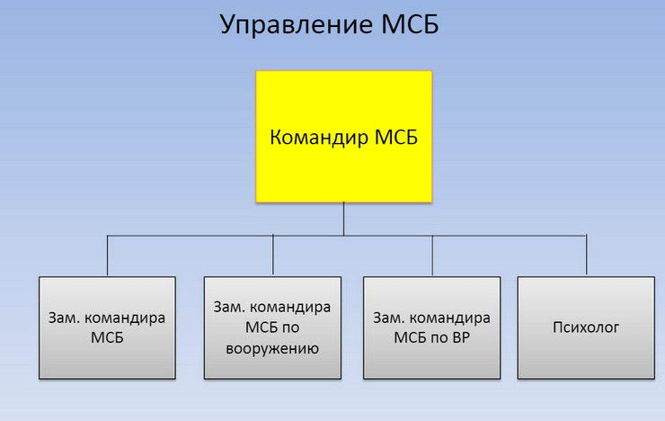 Командование-МСБ