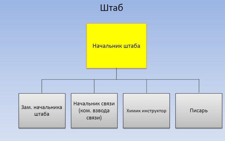Штаб-МСБ
