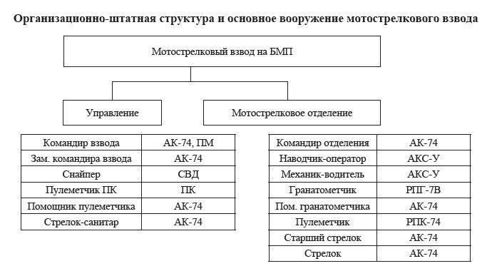 мотострелковый-взвод-1