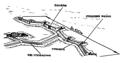 позиция-отделения-в-обороне