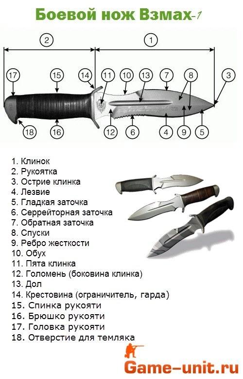 Составные части боевого ножа
