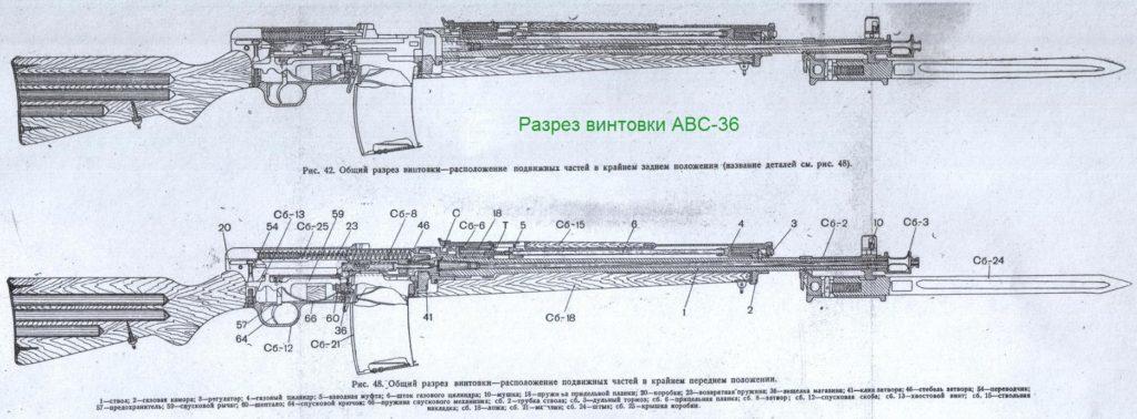 Автоматическая винтовка Симонова, АВС–36